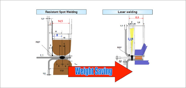 Design for Fiber Laser Welding figure 2
