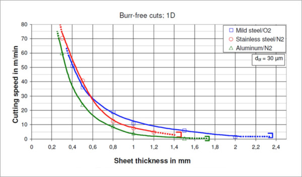 Figure 1. High speed cutting with a redPOWER 400W Fiber Laser