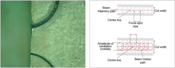 Figure 2. Arcs cut showing effect of increased kerf width resulting from beam wobble (top) vs no wobble (bottom). Figure 3. Schematic comparing a simple cutting with beam wobble technique.