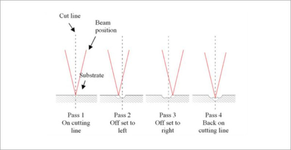 Figure 4. Schematic of sequential steps in off-set cutting.