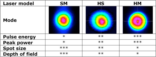 Table 2. comparison of beam quality and pulse characteristics by Laser model