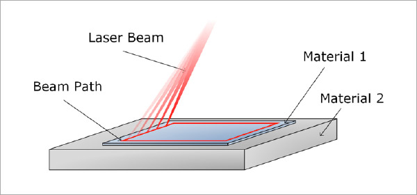 Figure 2: Schematic of galvanometric welding.