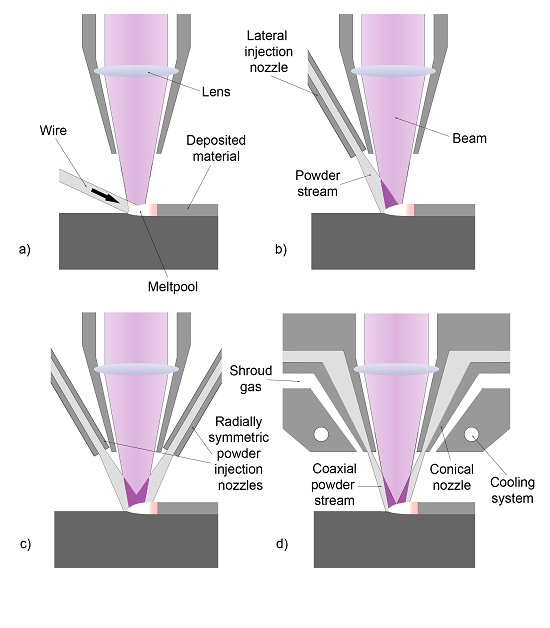 Laser Metal Deposition: alternative nozzle configurations