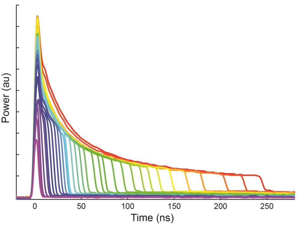 Figure 2. Selectable waveforms of a MOPA pulsed fiber laser with different pulse durations.