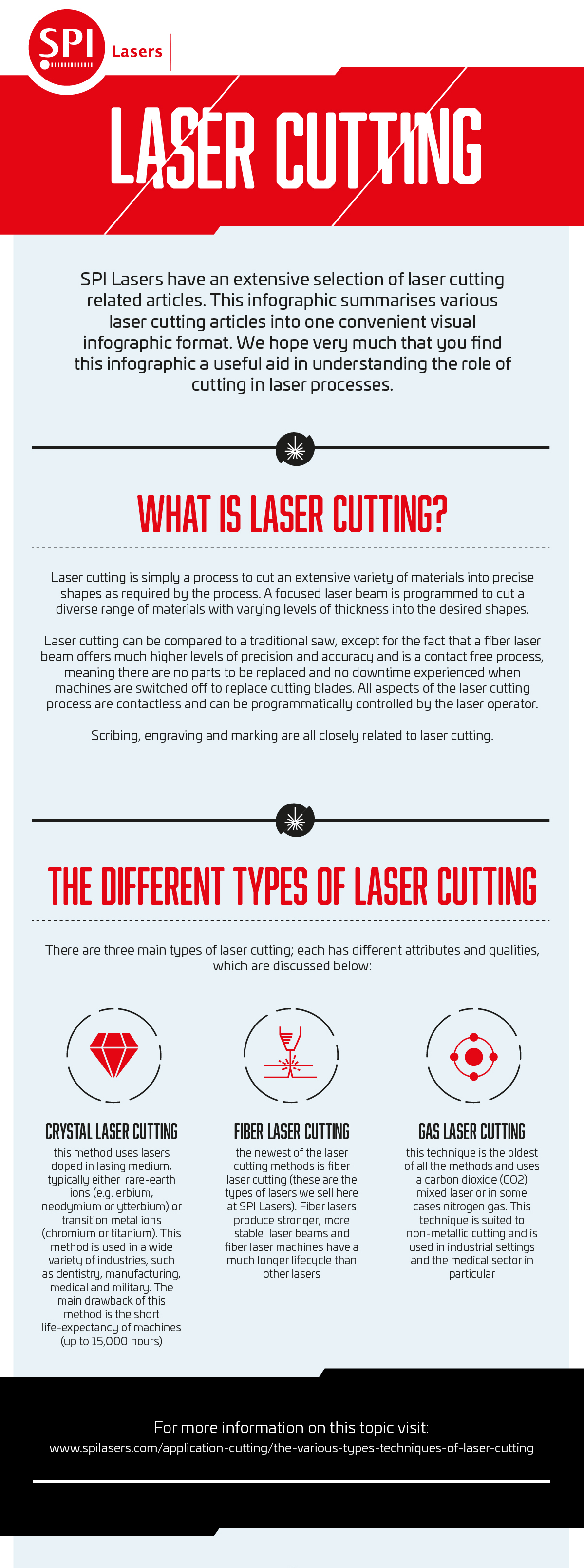 Laser Cutting Infographic Thumb