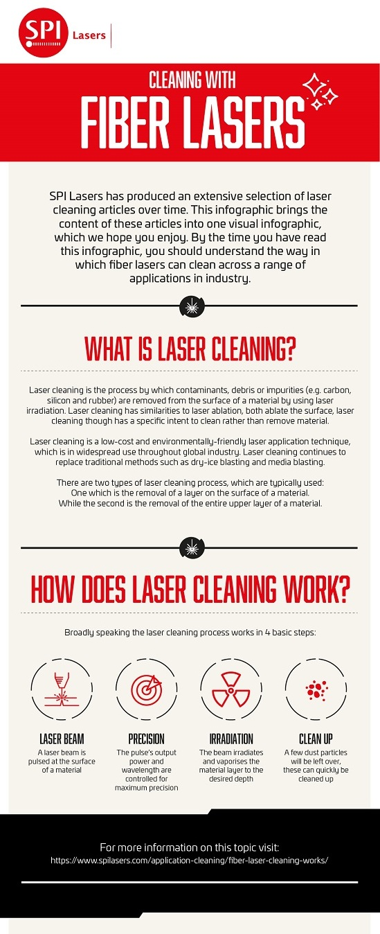 SPI Lasers - Metal Additive Manufacturing Applications Infographic