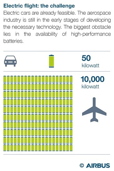 An image from Airbus, showing their thoughts on the challenge of batteries for electric aircraft