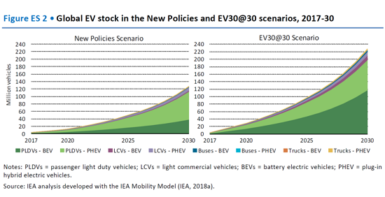Projections for electric car worldwide population, standard and high take-up models
