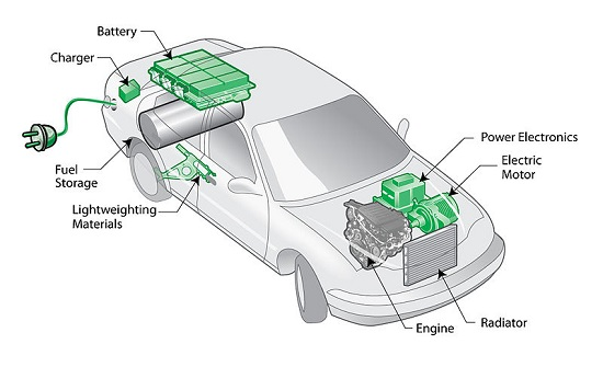 PHEV Plug-In Electric Vehicle Diagram Overview