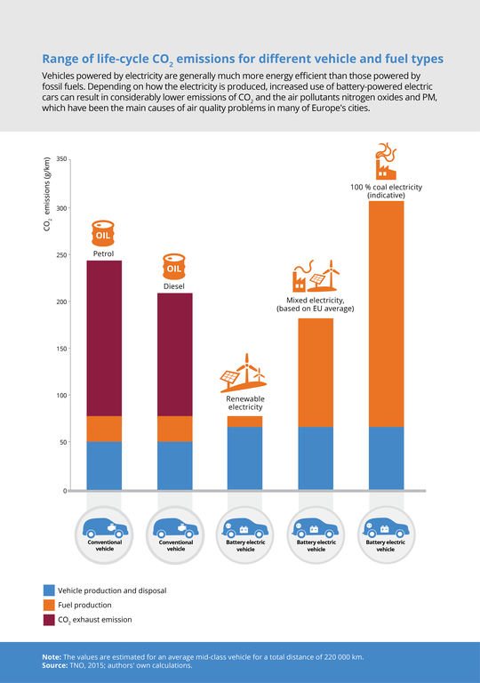 Range of lifecycle CO2, emissions for different vehicle and fuel types
