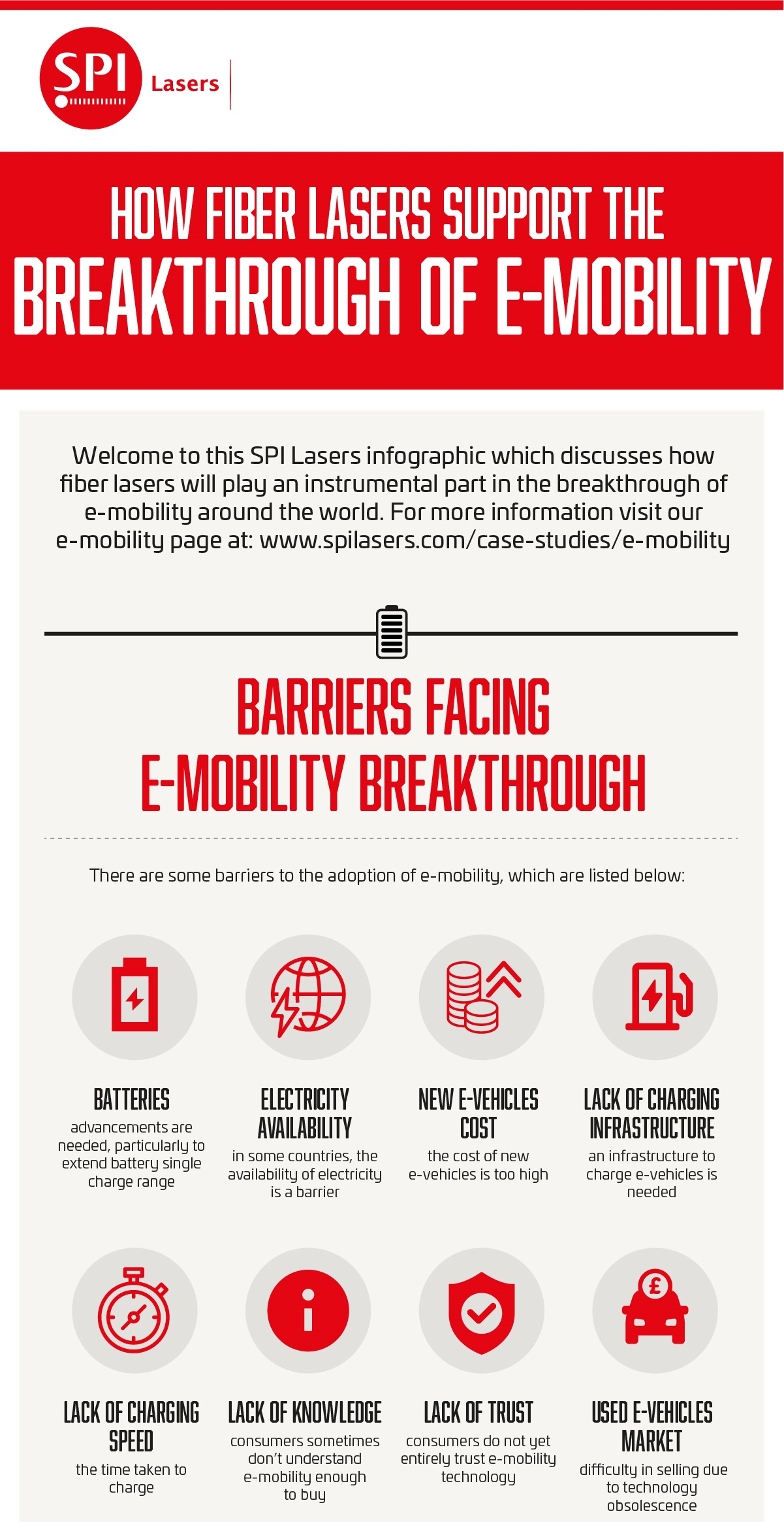The Breakthrough of e-mobility infographic - the top section only